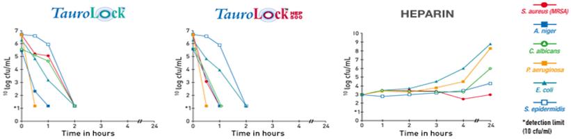 taurolidin-katater-enfeksiyonları-önler